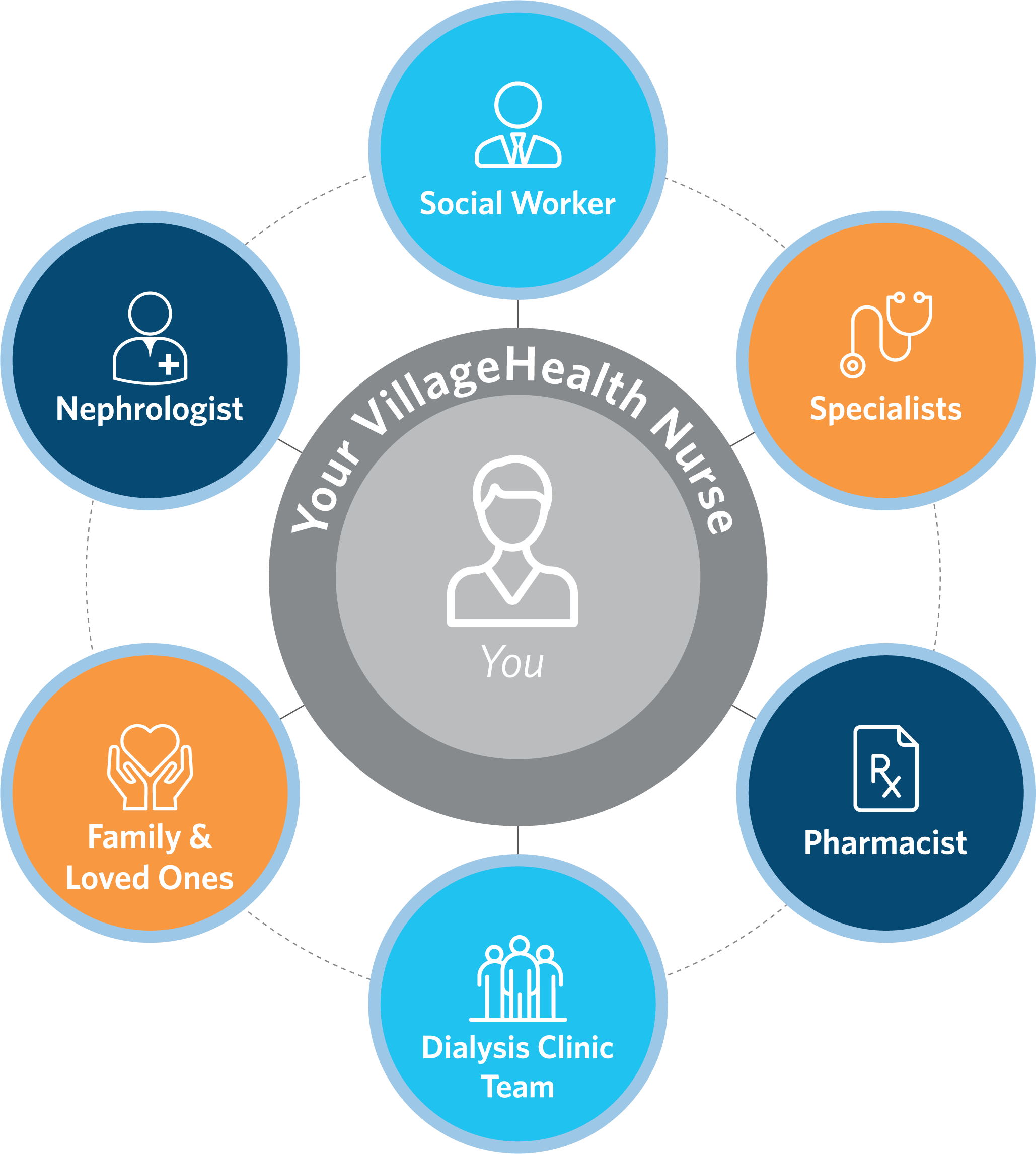 New Members Villagehealth A Scan Health Plan Product